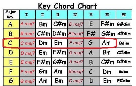 สอนการใช้คอร์ดเมเจอร์เซเว่น(Major 7th Chords)